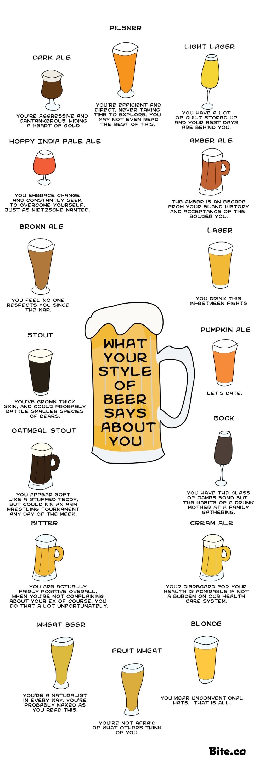 Infographic: What your style of beer says about you