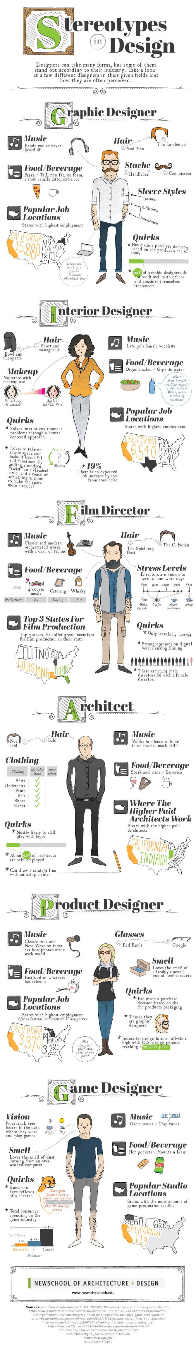 Infographic: Stereotypes in design