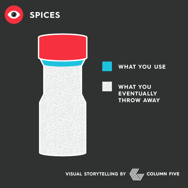 Everyday life chart: Spices