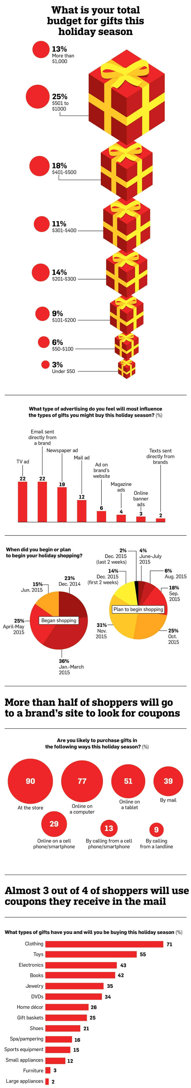 Infographic: What shoppers want and where they want to buy