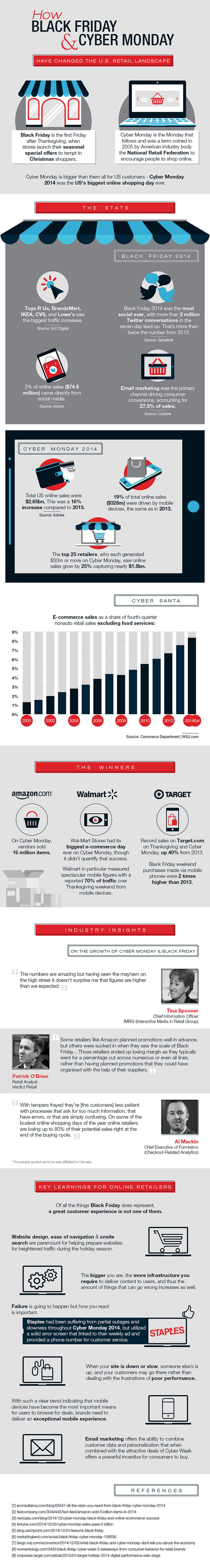 Infographic: How Black Friday and Cyber Monday have changed the US retail landscape