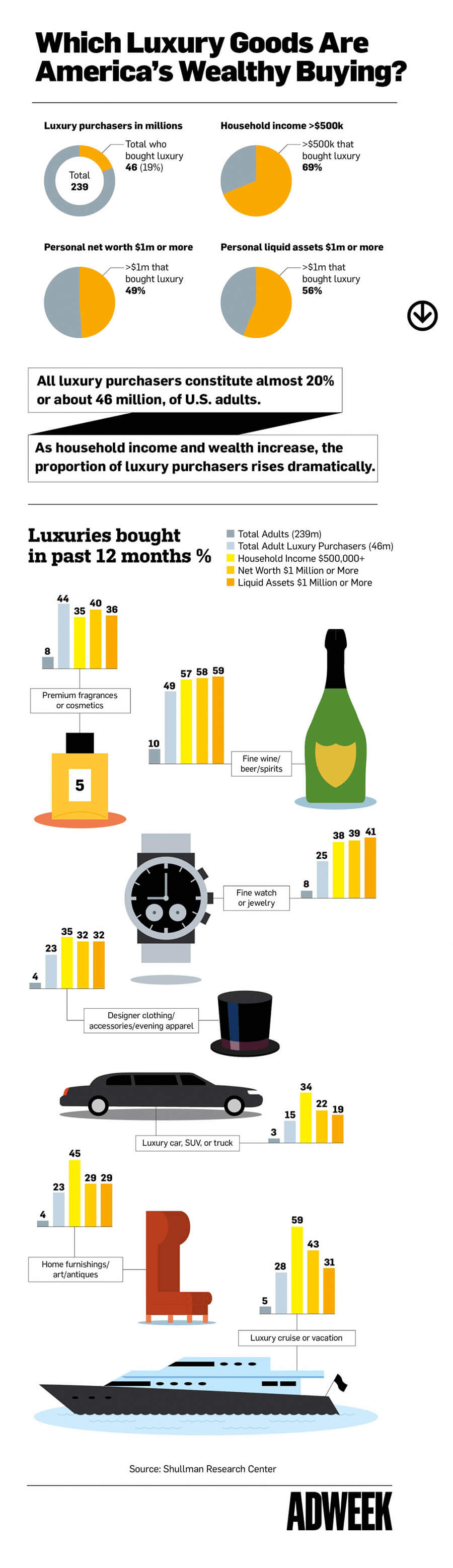 Infographic: Which luxury goods are America's wealthy buying?