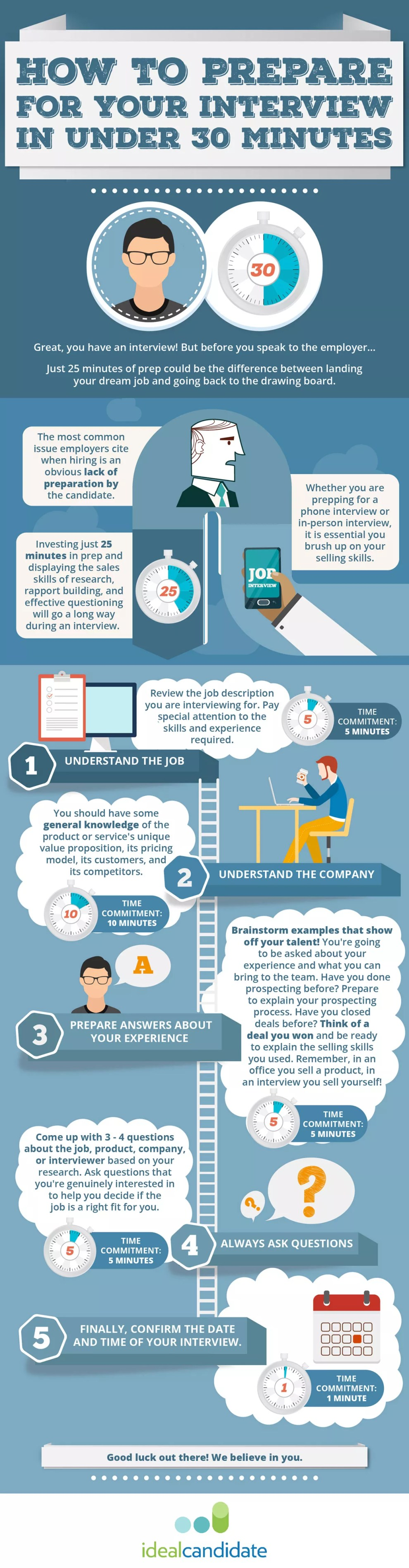 infographic-how-to-prepare-for-your-interview