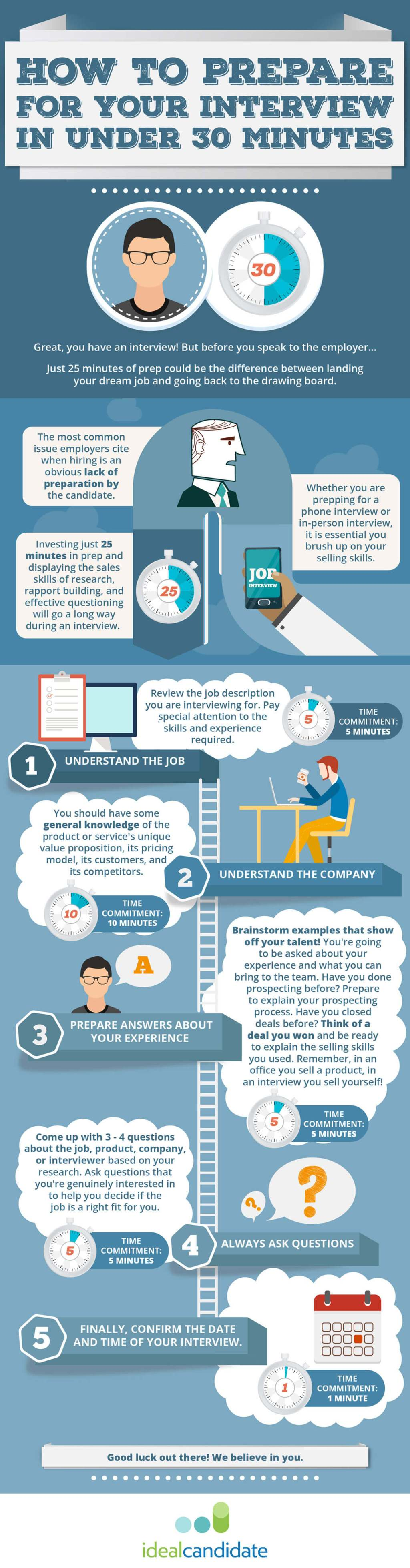 Infographic: How to prepare for your interview in under 30 minutes