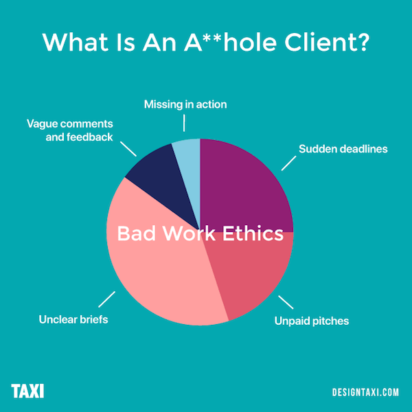 What is an asshole client? Bad work ethics