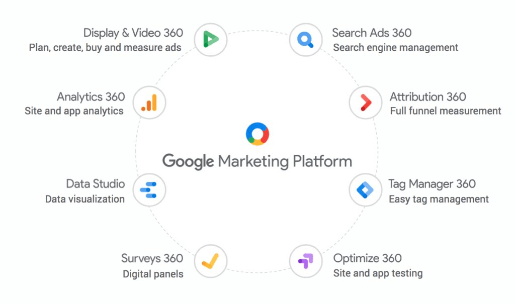 Google digital marketing update: Google Marketing Platform