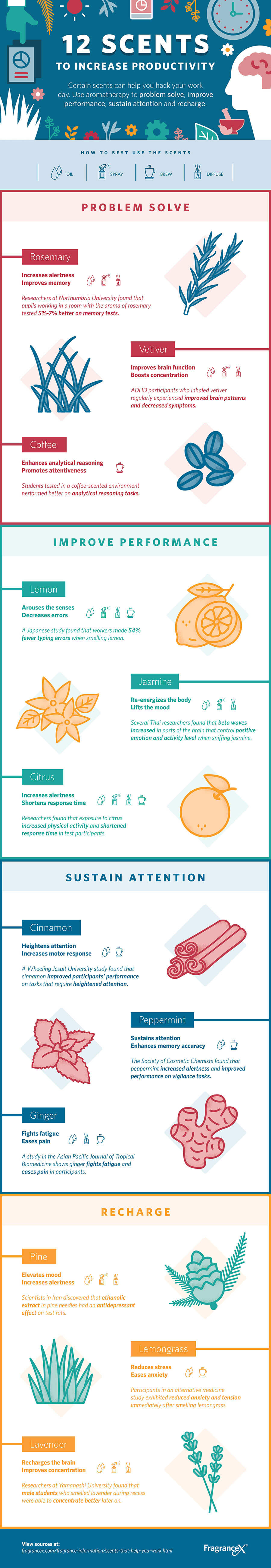 Infographic: 12 scents to increase productivity
