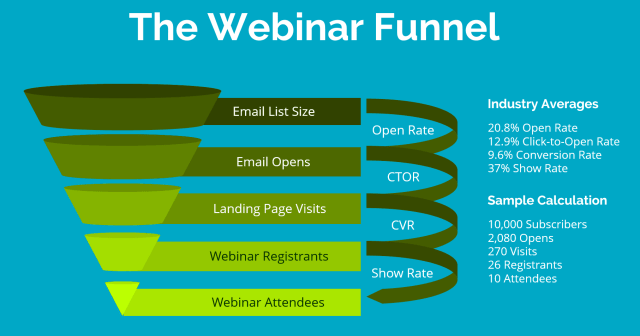 The Quick Guide to Webinar Analytics & Reports (Template Included