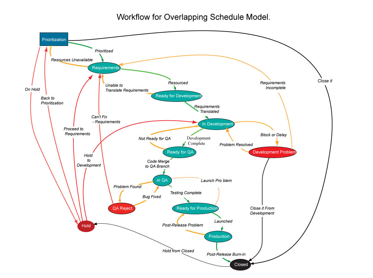 Overlapping Schedule Model Workflow. click to enlarge