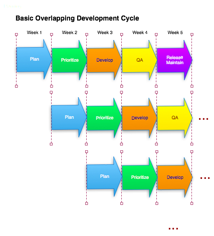 Main stakeholder activities in the Overlapping Schedule Model.