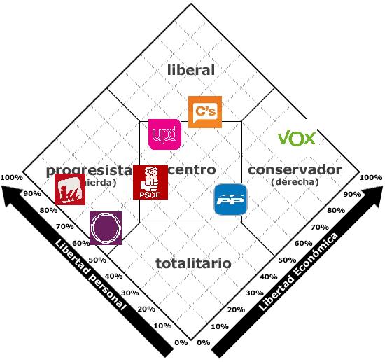 Grafico de Nolan incluyendo a VOX