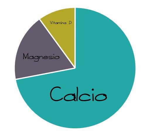 Ratio calcio magnesio y vitamina D en la aparicion de la placa bacteriana y sarro
