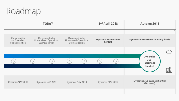 Dynamics NAV / Dynamics 365 Business Central Roadmap