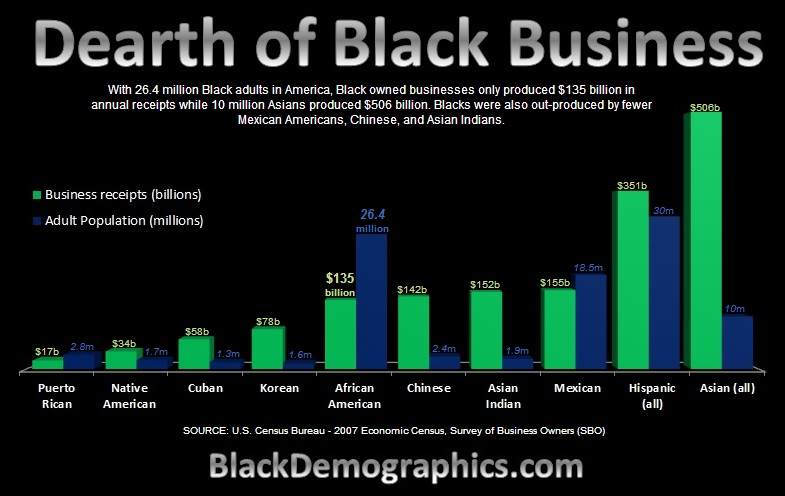 Dearth-of-Black-Business