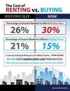 rent vs buy
