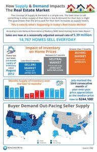 housing market mini-cycles