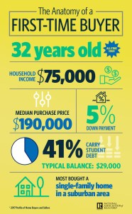 overpaying first-time homebuyers
