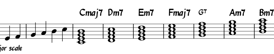 Harmonized scale in C major - standard notation