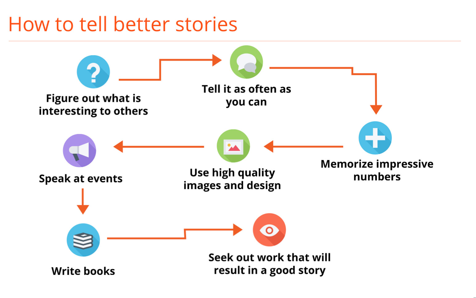 Storytelling In Business How To Use It To Grow Your Brand