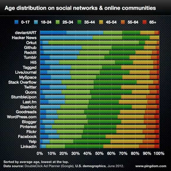 Social network age demographics
