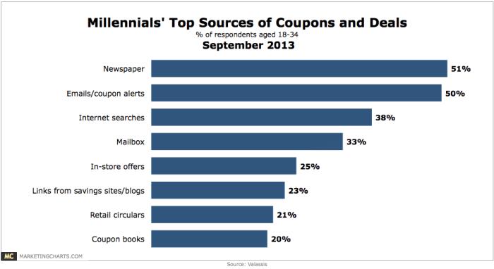 Valassis-Millennials-Top-Coupon-Deal-Sources-Sept2013