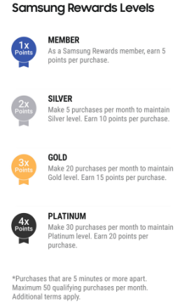Samsung Pay Rewards Earning Rate