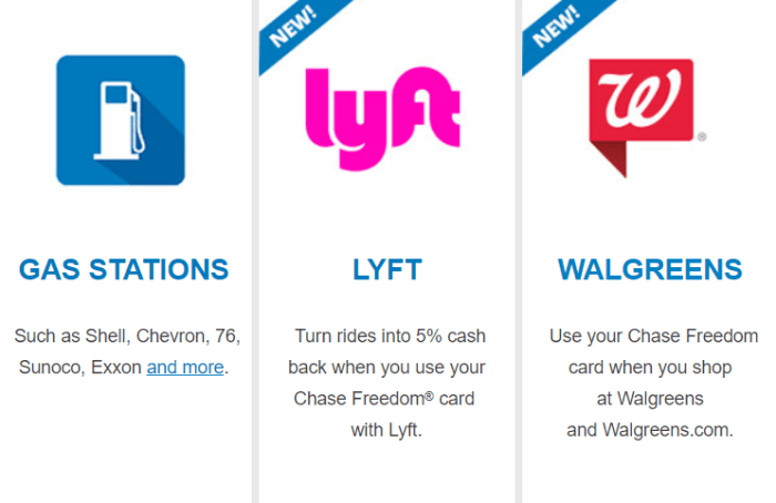 Chase Freedom Bonus Categories