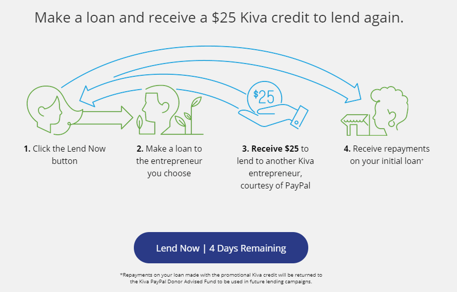 Get $25 Credit if You Loan $25 Or More On KIVA Through Paypal