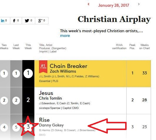 billboard-012817-christian-airplay-rise