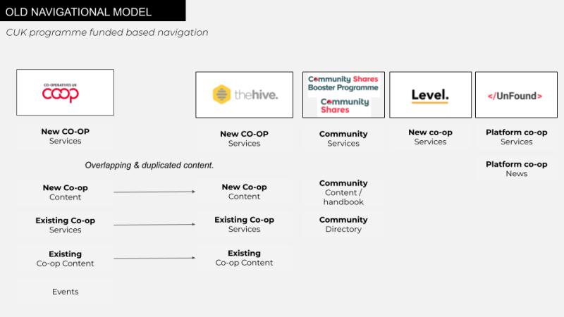 Old website hierarchy