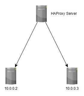 Install HA Proxy 1 5 On Ubuntu | Danny Tsang