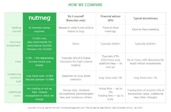 How Nutmeg Investment investing compares to other online investment management service. Taken from a review of Nutmeg by DannyUK.com