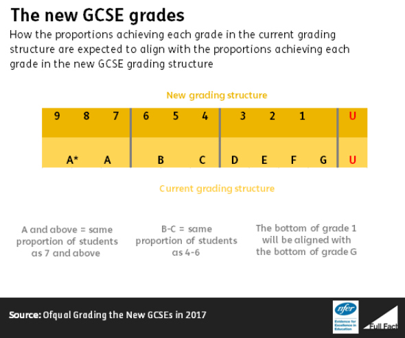GCSE changes - The new GCSE grades - Used in an article by DannyUK.com. Image taken from fullfact.org, with thanks.