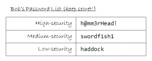 "Bob's password list - his high-security password is ""h@mm3rHead!"", his medium-security one is ""swordfish1"", and his low-security one is ""haddock""."