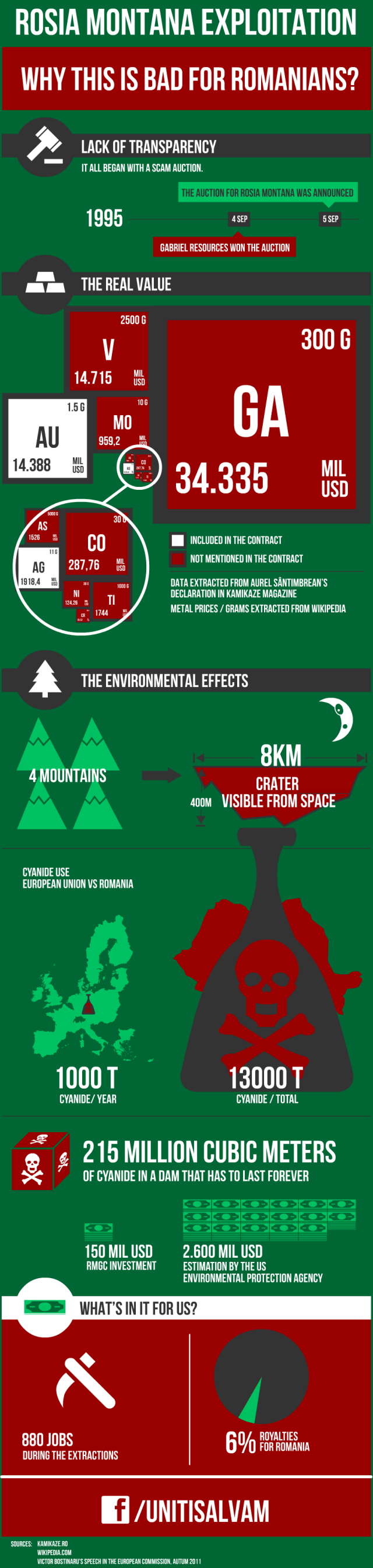 Infographic about the wealth of Rosia Montana, a Romanian mountain village being exploited by a Canadian company