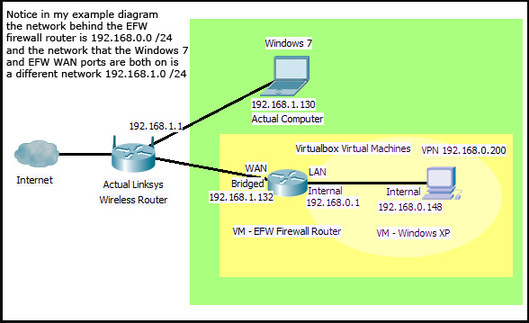 How to setup OpenVPN on an Endian Firewall