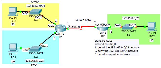 Standard ACL Packet Tracer Challenge