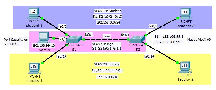 Switch & VLAN Packet Tracer Challenge