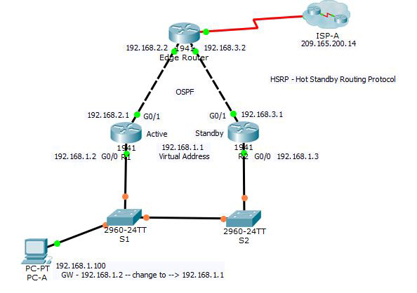 HSRP – Hot Standby Routing Protocol Packet Tracer Activity