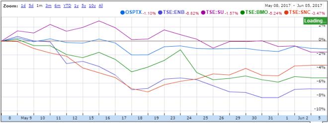 Sommaire des marchés pour le mois de mai
