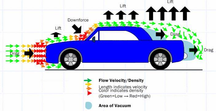 aerodynamisme dessus auto