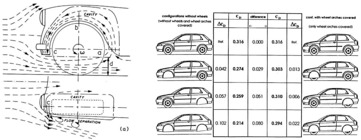 aerodynamisme roue