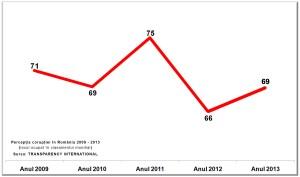 Perceptia coruptiei in Romania 2009 - 2013