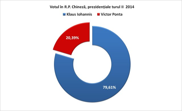 Votul in RP Chineza, prezidentiale turul II 2014