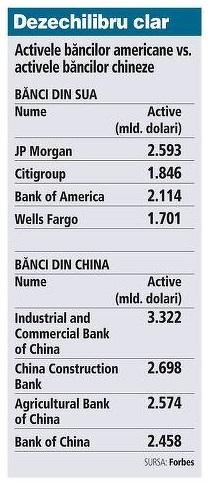 Bancile chineze au devenit forta dominanta in sistemul bancar mondial
