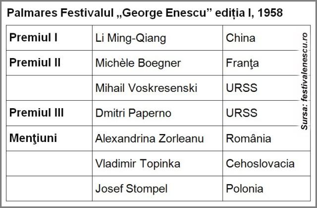 Palmares Festivalul George Enescu editia I 1958