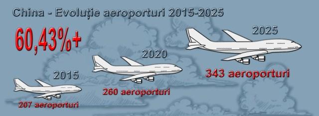 China - evolutie aeroporturi 2015-2025