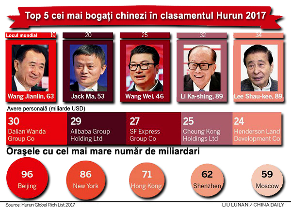 Top 5 miliardari chinezi 2017