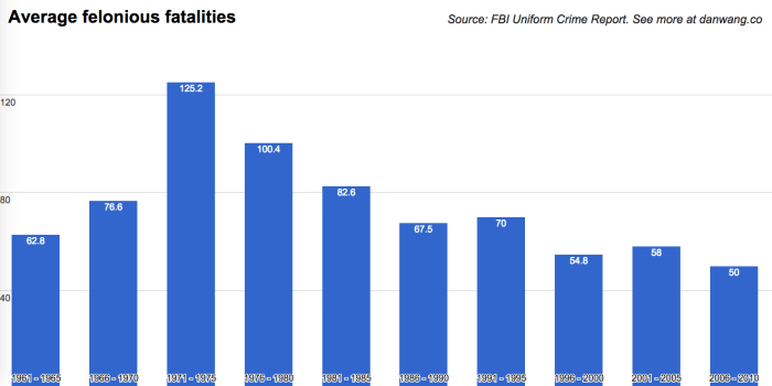 average-police-fatalities-decade