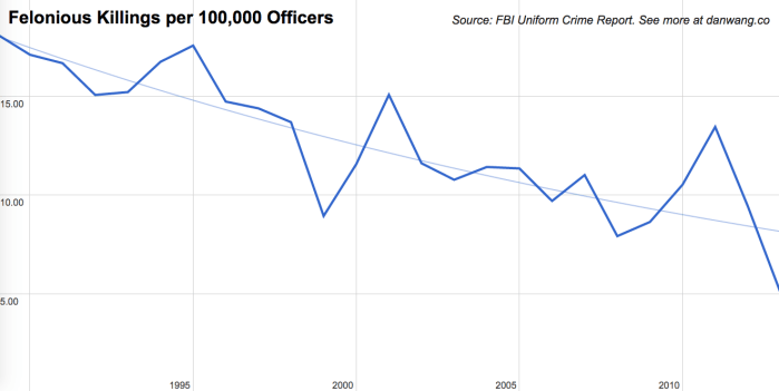 police-fatalities-rate-per-100,000